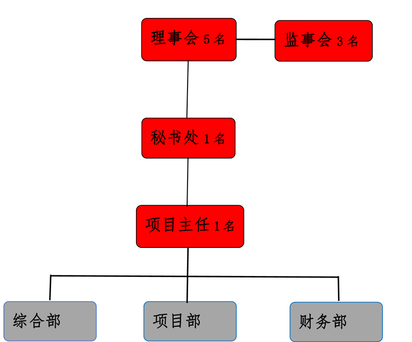 云天慈善基金会组织架构-3.jpg